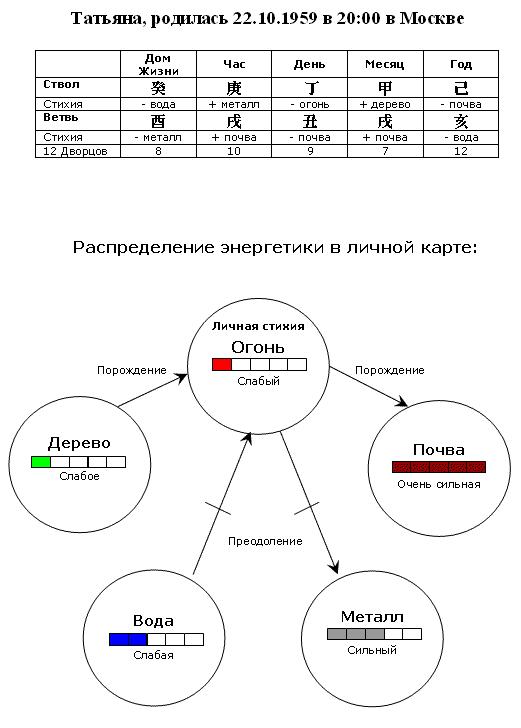 личная карта или фен шуй гороскоп